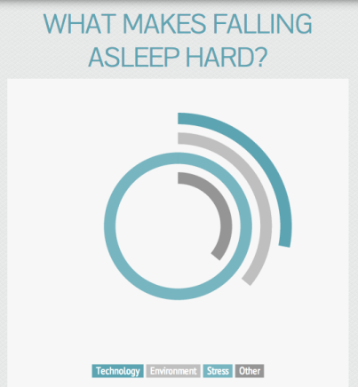 In a recent Highlander survey of 51 respondents, seven students blamed technology as a factor of sleep difficulties, nine blamed their environment, 25 blamed stress, and nine blamed other factors. Infographic / McKenna Ross